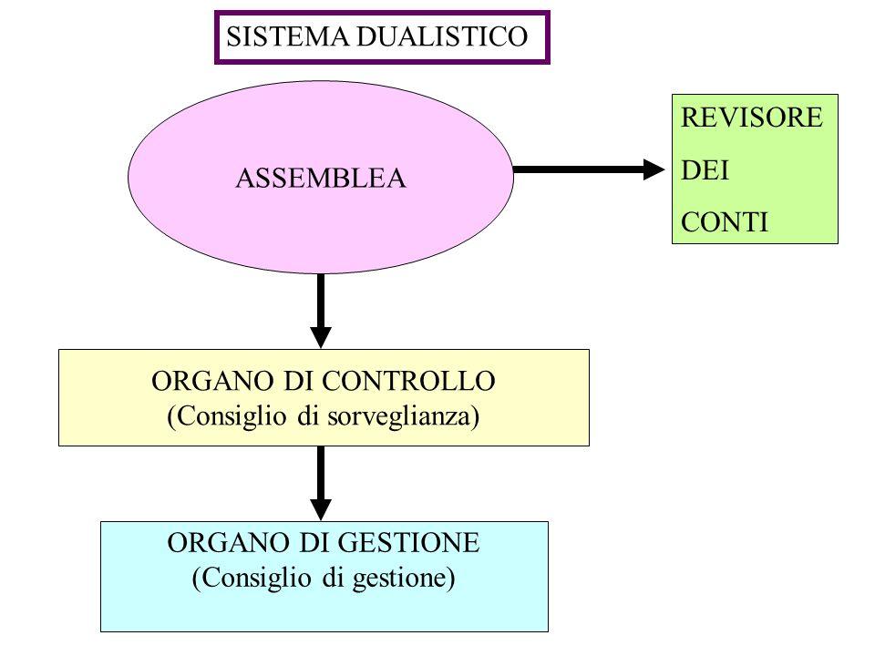 ASSEMBLEA ORGANO DI GESTIONE (Consiglio di gestione) ORGANO DI CONTROLLO (Consiglio di sorveglianza) SISTEMA DUALISTICO REVISORE DEI CONTI