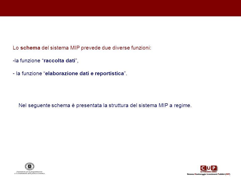 Nel seguente schema è presentata la struttura del sistema MIP a regime. Lo schema del sistema MIP prevede due diverse funzioni: -la funzione raccolta