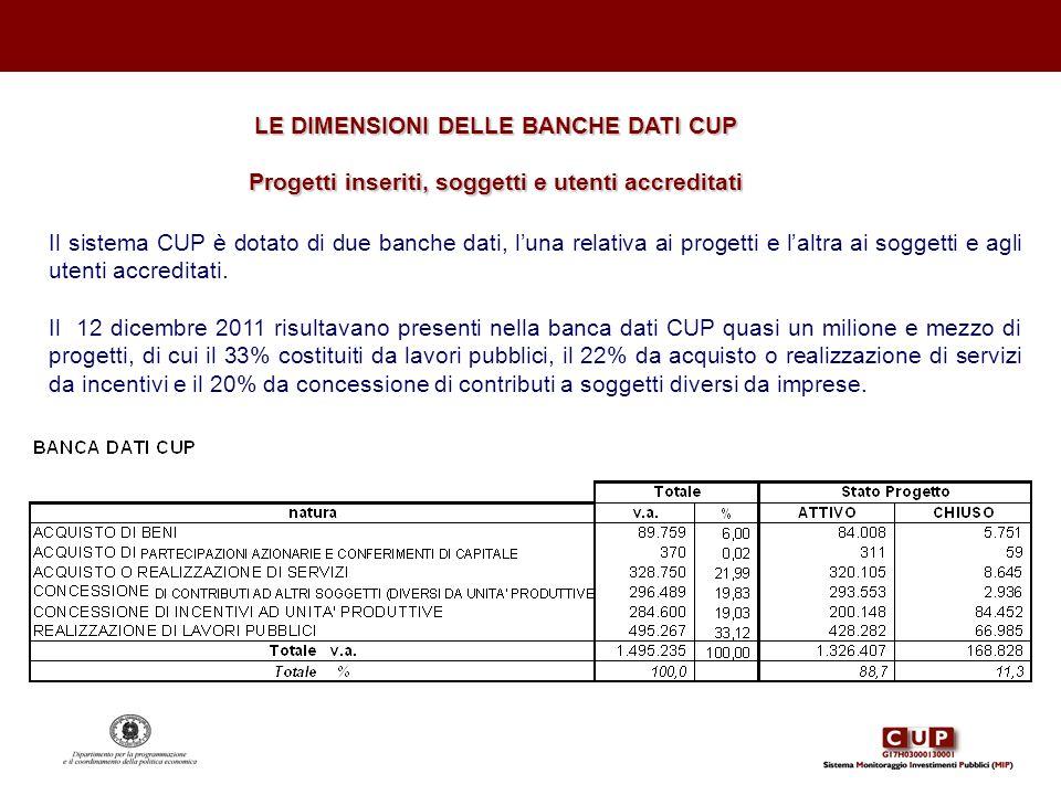 LE DIMENSIONI DELLE BANCHE DATI CUP Progetti inseriti, soggetti e utenti accreditati Il sistema CUP è dotato di due banche dati, luna relativa ai prog