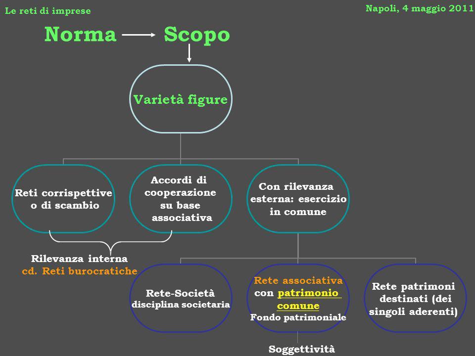 Rilevanza interna cd. Reti burocratiche Norma Napoli, 4 maggio 2011 Le reti di imprese Scopo Soggettività