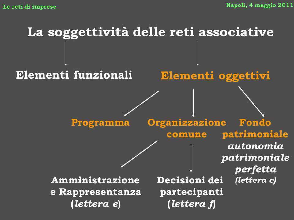Napoli, 4 maggio 2011 Le reti di imprese La soggettività delle reti associative Elementi oggettivi ProgrammaOrganizzazione comune Fondo patrimoniale a