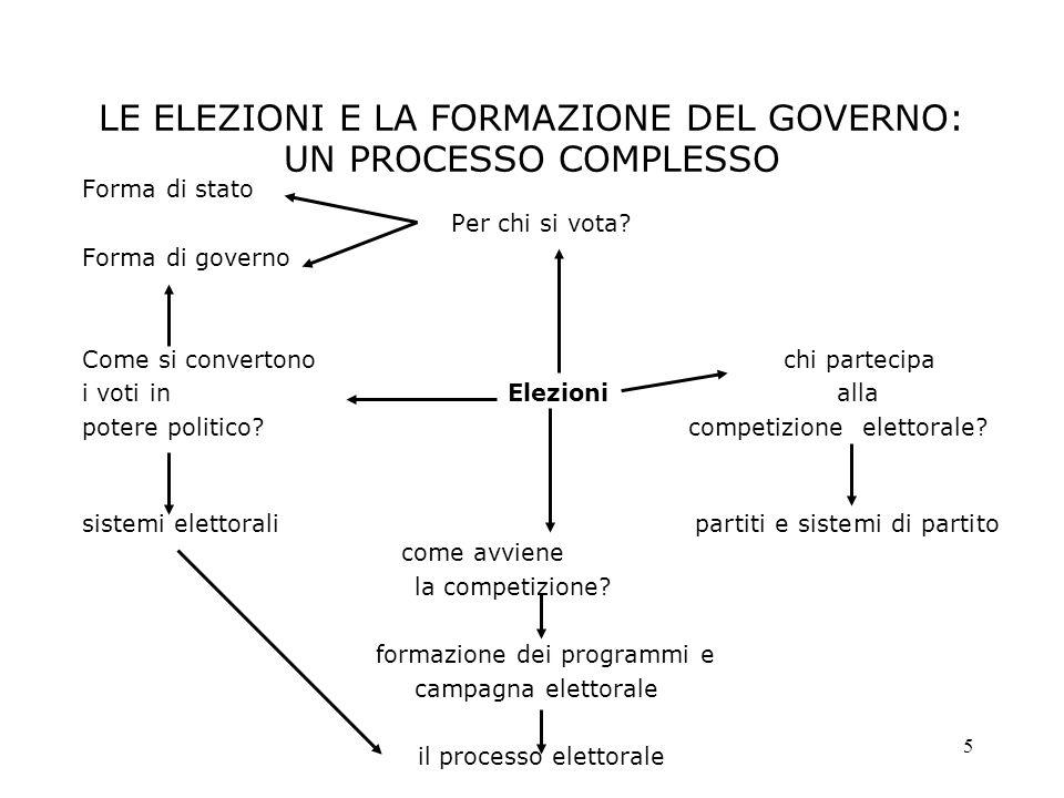 16 Governo a investitura diretta (premierato) Primo ministro Parlamento Elettori