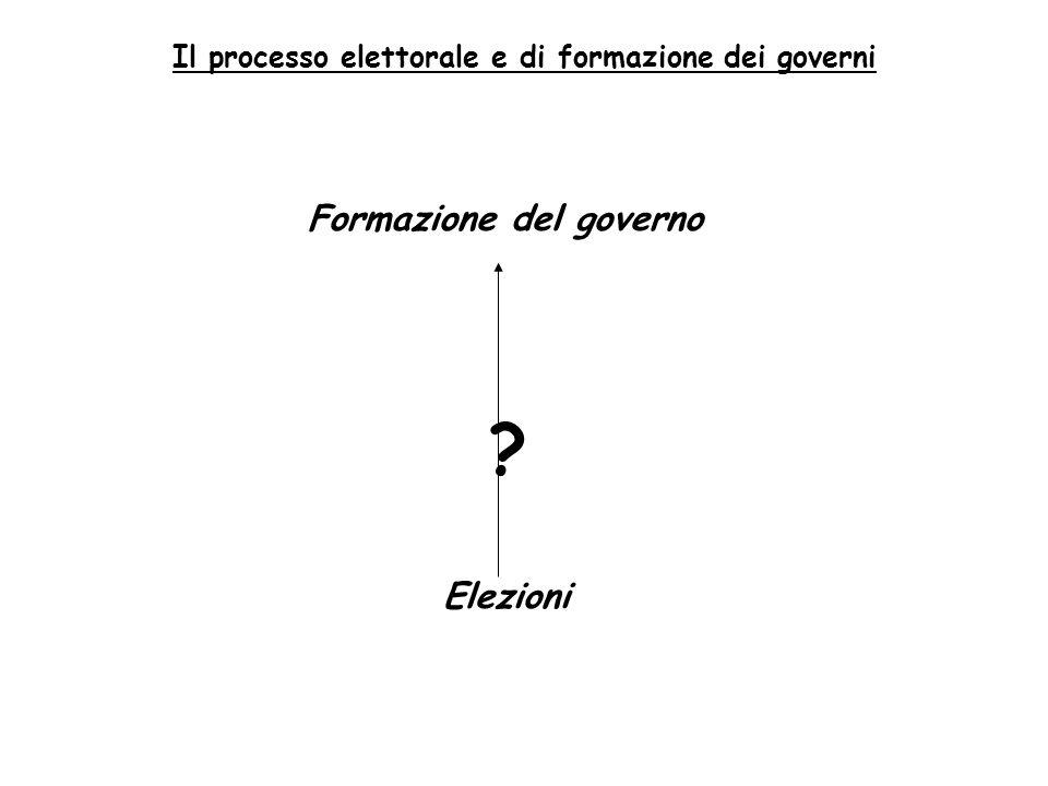 Il processo elettorale e di formazione dei governi Formazione del governo ? Elezioni