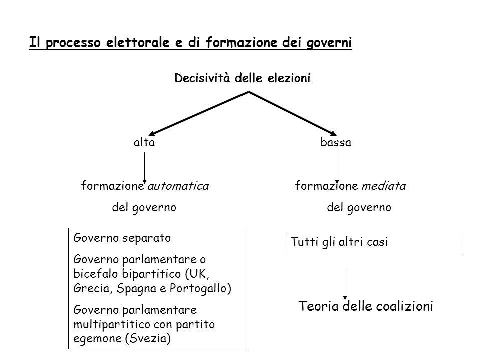 Il processo elettorale e di formazione dei governi Decisività delle elezioni alta bassa formazione automatica formazione mediata del governo del gover