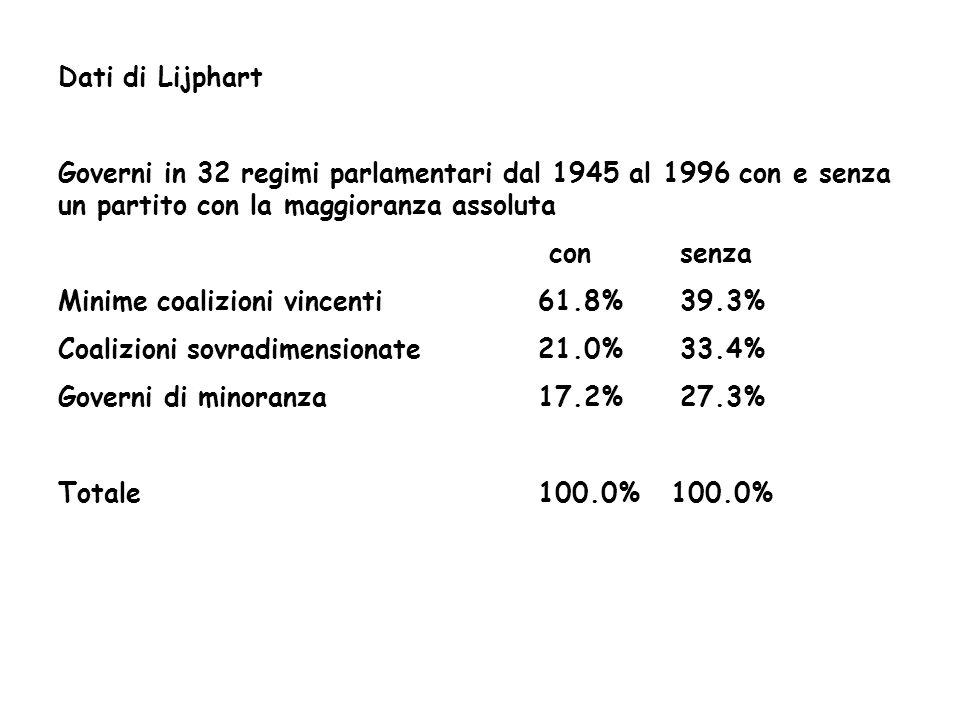 Dati di Lijphart Governi in 32 regimi parlamentari dal 1945 al 1996 con e senza un partito con la maggioranza assoluta con senza Minime coalizioni vin
