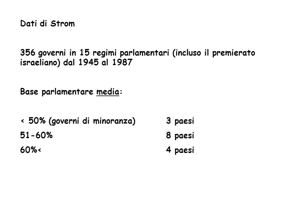 Dati di Strom 356 governi in 15 regimi parlamentari (incluso il premierato israeliano) dal 1945 al 1987 Base parlamentare media: < 50% (governi di min