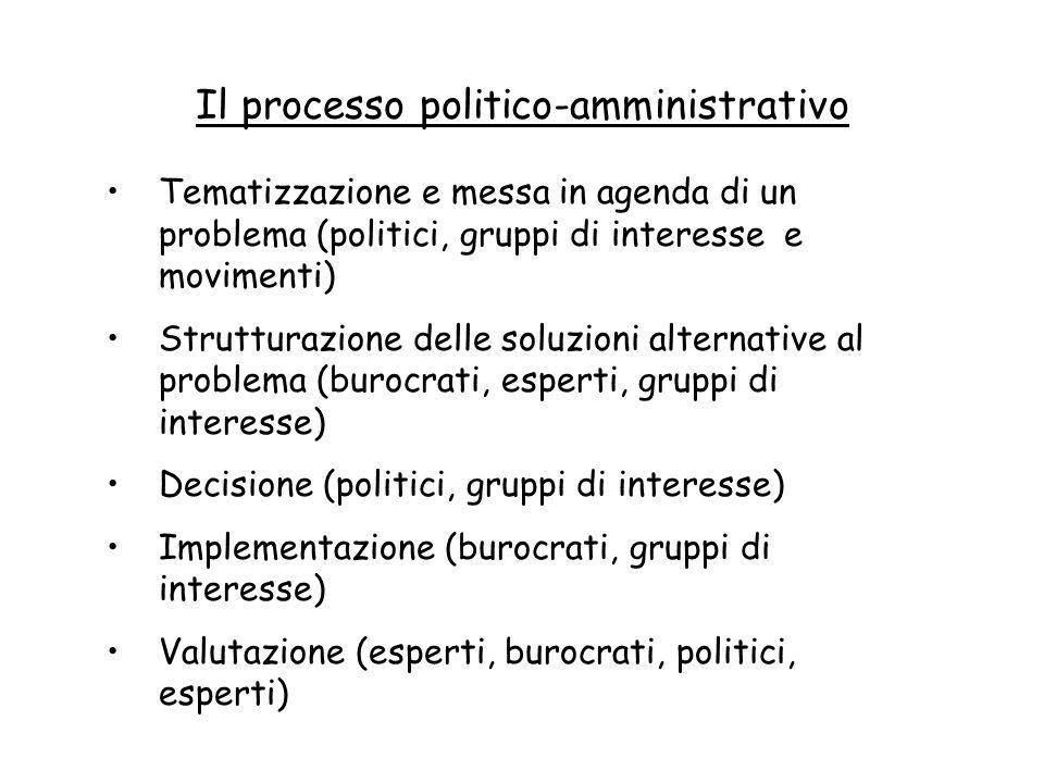 Il processo politico-amministrativo Tematizzazione e messa in agenda di un problema (politici, gruppi di interesse e movimenti) Strutturazione delle s