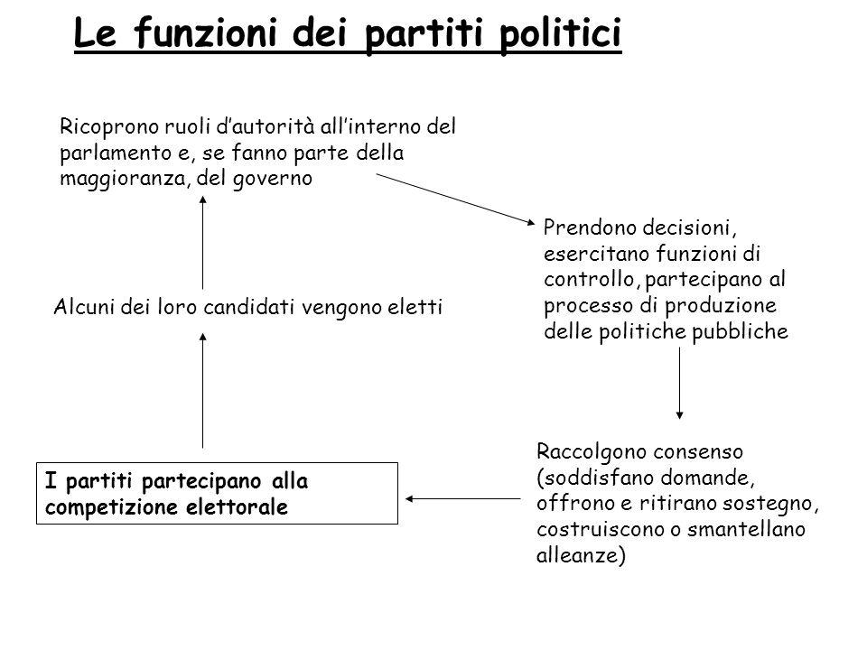 Le funzioni dei partiti politici Ricoprono ruoli dautorità allinterno del parlamento e, se fanno parte della maggioranza, del governo Alcuni dei loro