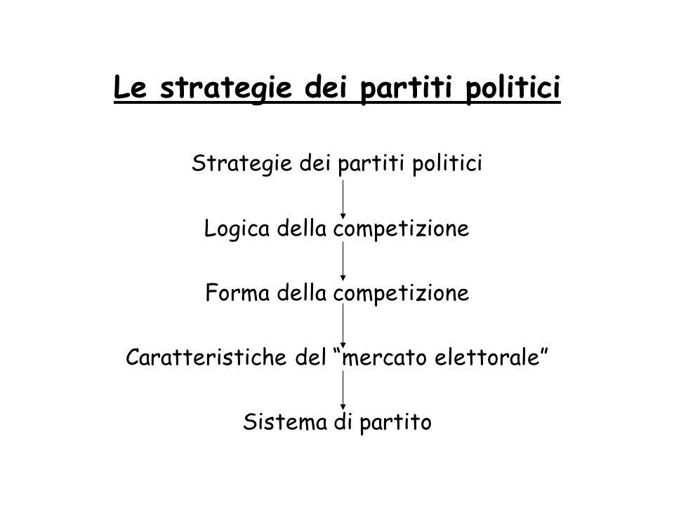 Le strategie dei partiti politici Strategie dei partiti politici Logica della competizione Forma della competizione Caratteristiche del mercato eletto