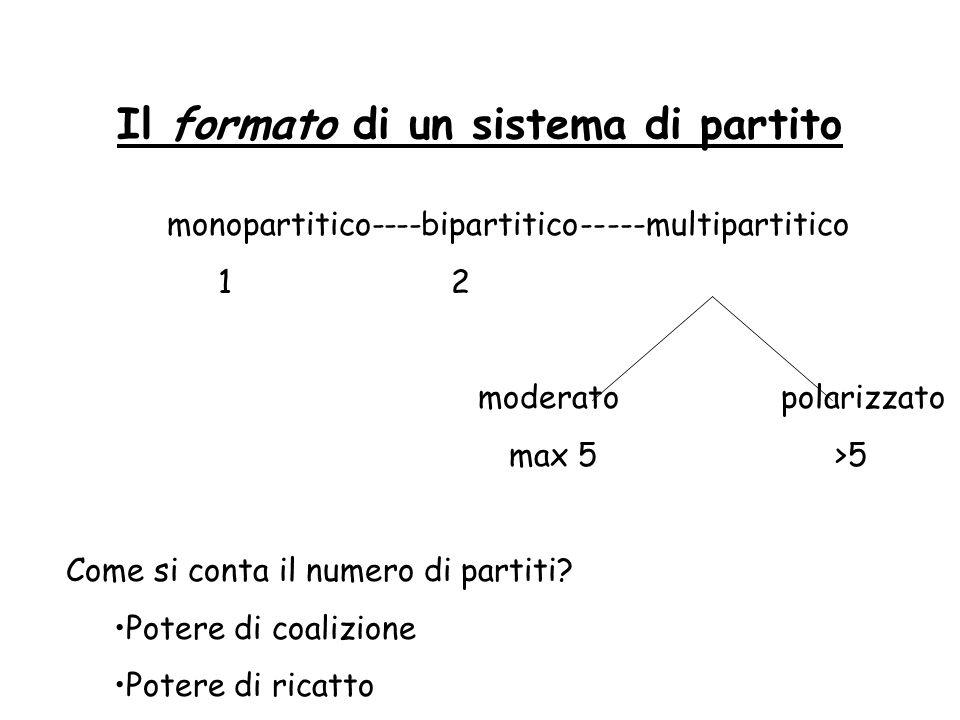 Il formato di un sistema di partito monopartitico----bipartitico-----multipartitico 1 2 moderato polarizzato max 5 >5 Come si conta il numero di parti