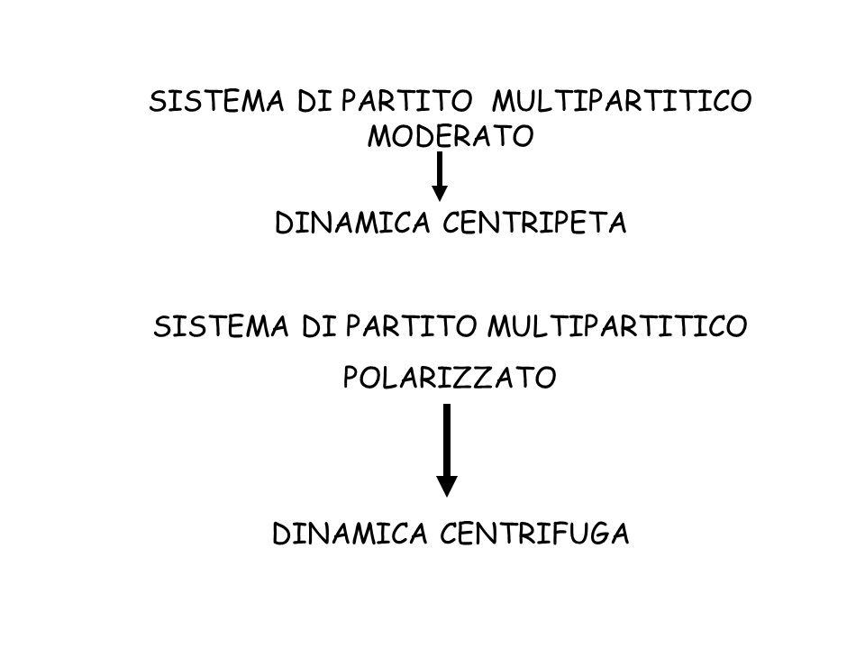 SISTEMA DI PARTITO MULTIPARTITICO MODERATO DINAMICA CENTRIPETA SISTEMA DI PARTITO MULTIPARTITICO POLARIZZATO DINAMICA CENTRIFUGA