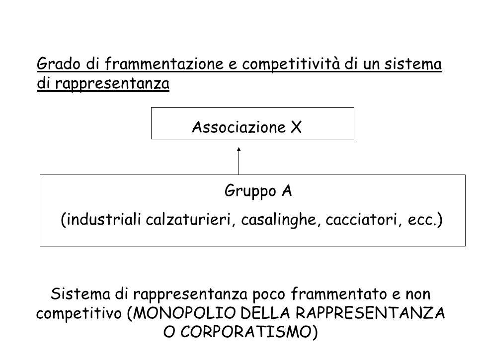 Grado di frammentazione e competitività di un sistema di rappresentanza Associazione X Gruppo A (industriali calzaturieri, casalinghe, cacciatori, ecc