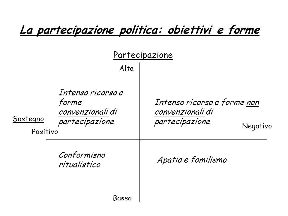 La partecipazione politica: obiettivi e forme Partecipazione Alta Bassa Sostegno Positivo Negativo Intenso ricorso a forme convenzionali di partecipaz