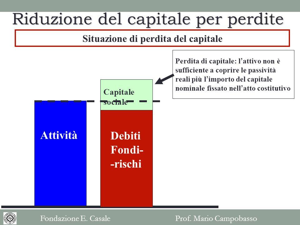 Situazione di perdita del capitale Attività Debiti Fondi- -rischi Capitale sociale Perdita di capitale: lattivo non è sufficiente a coprire le passivi