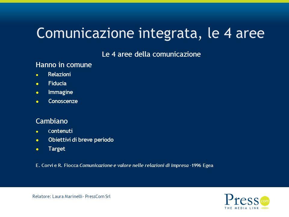 Relatore: Laura Marinelli- PressCom Srl Comunicazione integrata, le 4 aree Le 4 aree della comunicazione Hanno in comune Relazioni Fiducia Immagine Conoscenze Cambiano C ontenuti Obiettivi di breve periodo Target E.