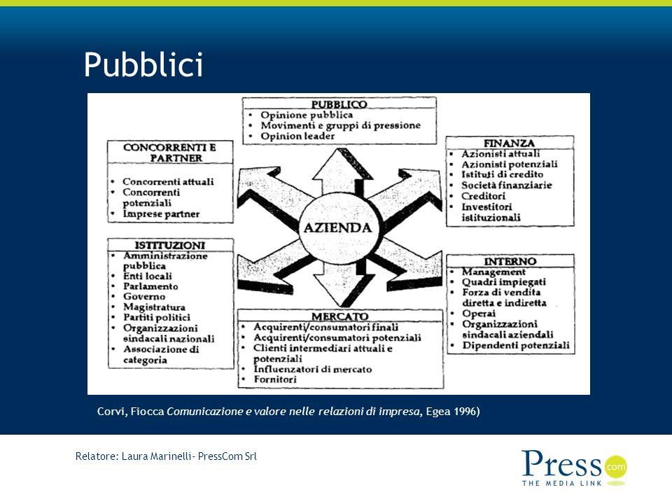 Relatore: Laura Marinelli- PressCom Srl Pubblici Corvi, Fiocca Comunicazione e valore nelle relazioni di impresa, Egea 1996)