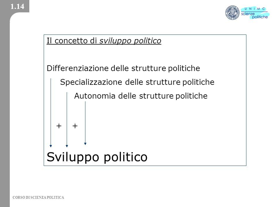 CORSO DI SCIENZA POLITICA Il concetto di sviluppo politico Differenziazione delle strutture politiche Specializzazione delle strutture politiche Autonomia delle strutture politiche Sviluppo politico ++ 1.14