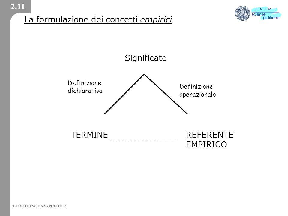 CORSO DI SCIENZA POLITICA La formulazione dei concetti empirici Significato TERMINE REFERENTE EMPIRICO 2.11 Definizione dichiarativa Definizione opera