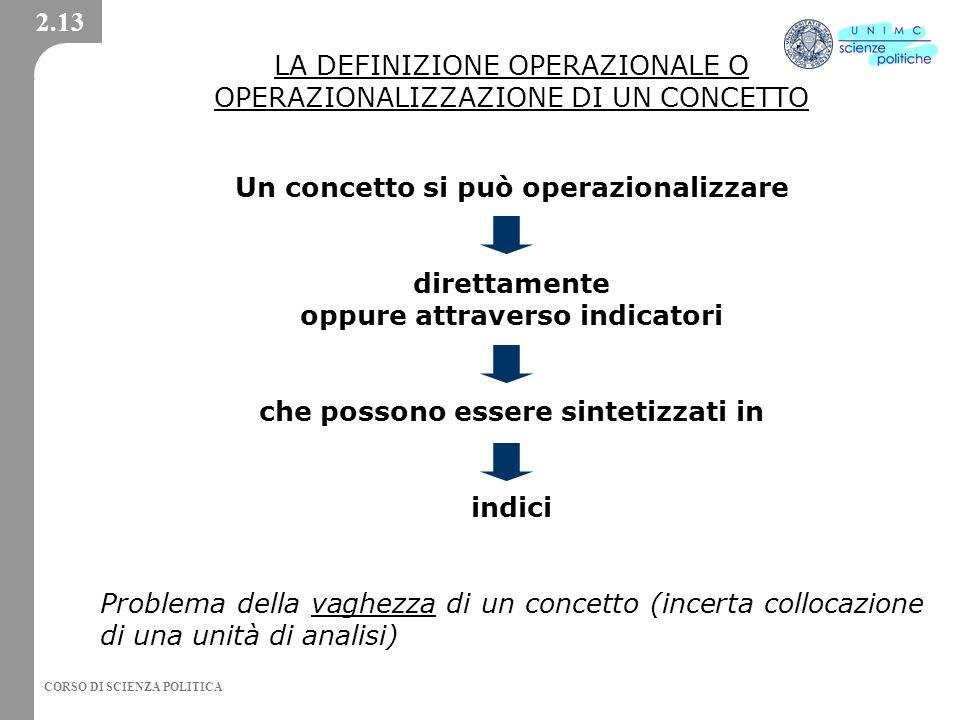CORSO DI SCIENZA POLITICA LA DEFINIZIONE OPERAZIONALE O OPERAZIONALIZZAZIONE DI UN CONCETTO Un concetto si può operazionalizzare direttamente oppure a
