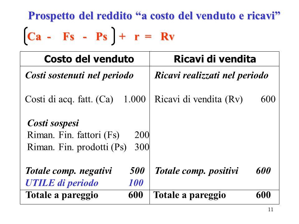 11 Prospetto del reddito a costo del venduto e ricavi Ca - Fs - Ps + r = Rv Costo del vendutoRicavi di vendita Costi sostenuti nel periodo Costi di ac