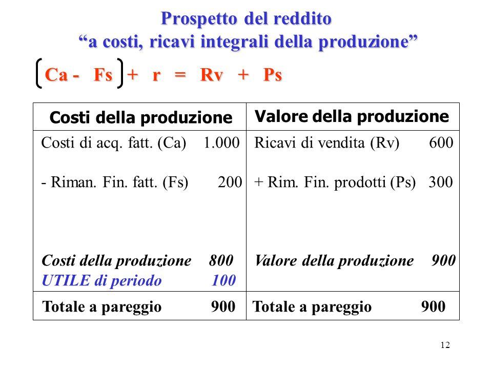 12 Prospetto del reddito a costi, ricavi integrali della produzione Ca - Fs + r = Rv + Ps Costi della produzione Valore della produzione Costi di acq.