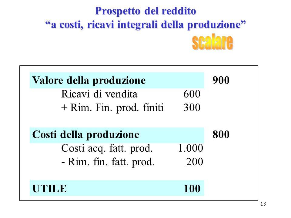13 Prospetto del reddito a costi, ricavi integrali della produzione Valore della produzione 900 Ricavi di vendita 600 + Rim. Fin. prod. finiti 300 Cos