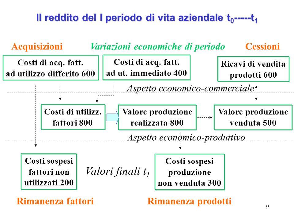 9 Il reddito del I periodo di vita aziendale t 0 -----t 1 Costi di acq. fatt. ad utilizzo differito 600 Costi di acq. fatt. ad ut. immediato 400 Ricav