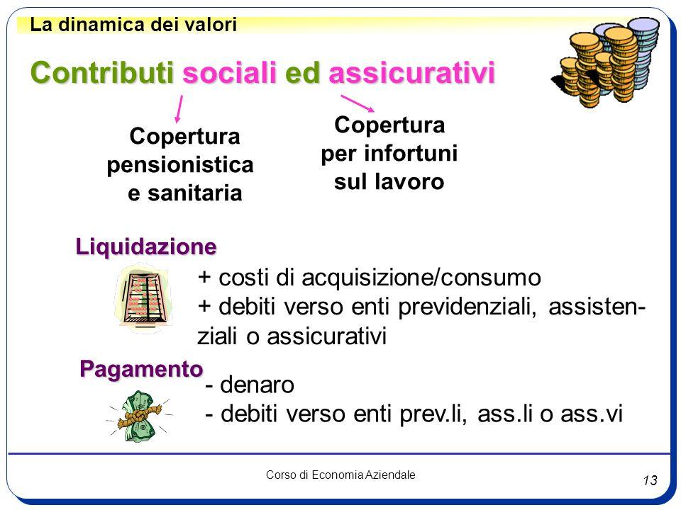 13 Corso di Economia Aziendale La dinamica dei valori Liquidazione Pagamento + costi di acquisizione/consumo + debiti verso enti previdenziali, assist