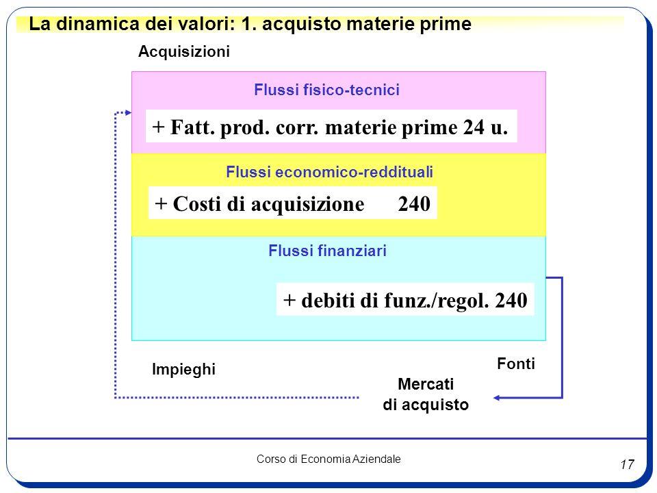 17 Corso di Economia Aziendale Flussi fisico-tecnici Flussi finanziari Acquisizioni Fonti Mercati di acquisto Flussi economico-reddituali + Costi di a
