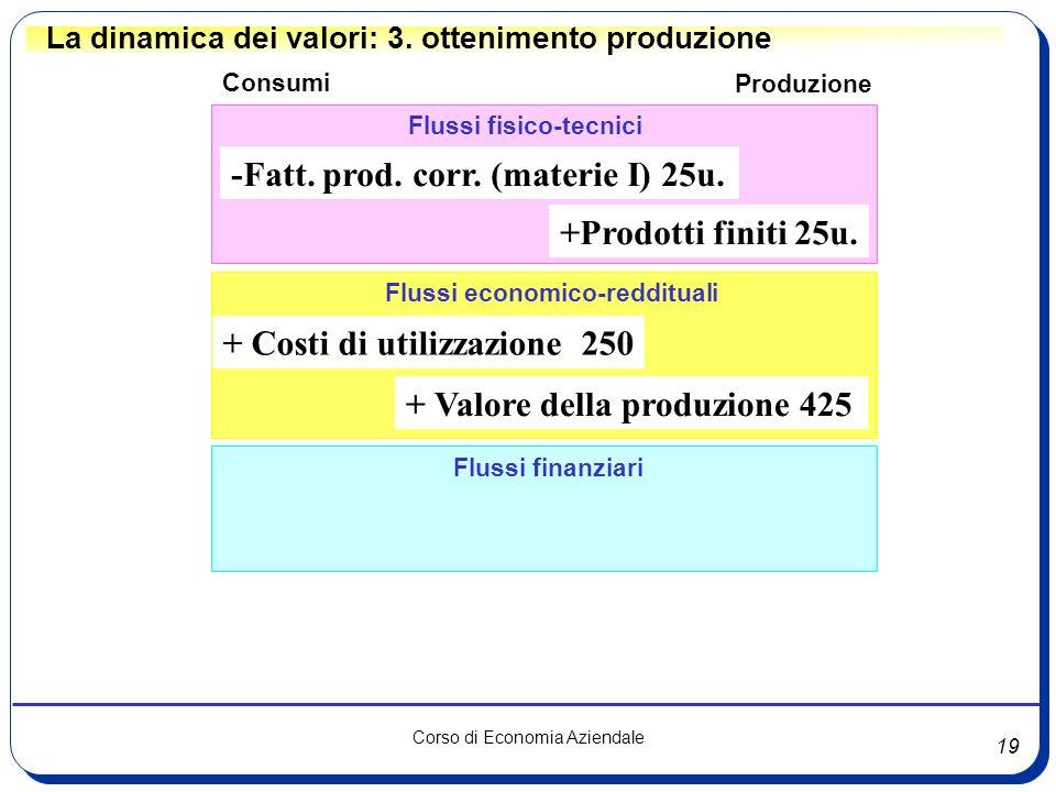 19 Corso di Economia Aziendale Flussi fisico-tecnici Flussi finanziari Consumi Flussi economico-reddituali + Costi di utilizzazione 250 -Fatt. prod. c