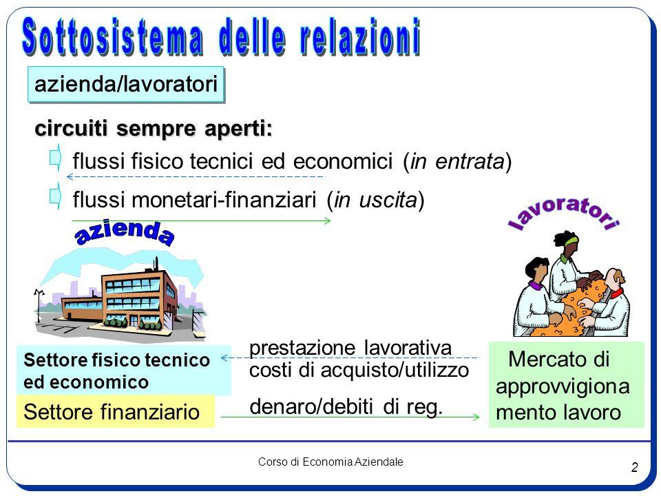 2 Corso di Economia Aziendale azienda/lavoratori circuiti sempre aperti: flussi fisico tecnici ed economici (in entrata) flussi monetari-finanziari (i