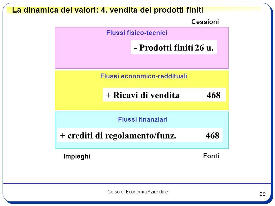 20 Corso di Economia Aziendale Flussi fisico-tecnici Flussi finanziari Flussi economico-reddituali La dinamica dei valori: 4. vendita dei prodotti fin