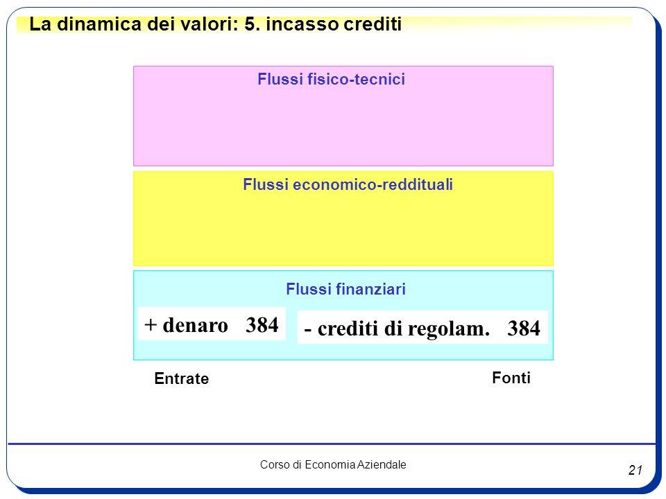 21 Corso di Economia Aziendale Flussi fisico-tecnici Flussi finanziari Flussi economico-reddituali La dinamica dei valori: 5. incasso crediti - credit