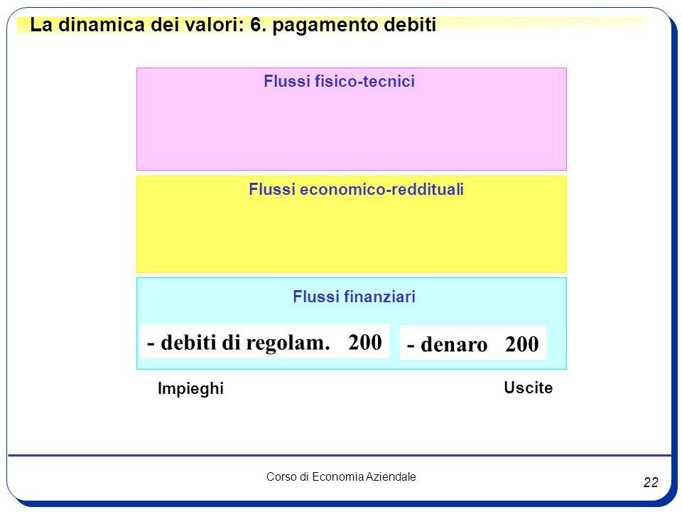 22 Corso di Economia Aziendale Flussi fisico-tecnici Flussi finanziari Flussi economico-reddituali La dinamica dei valori: 6. pagamento debiti - debit