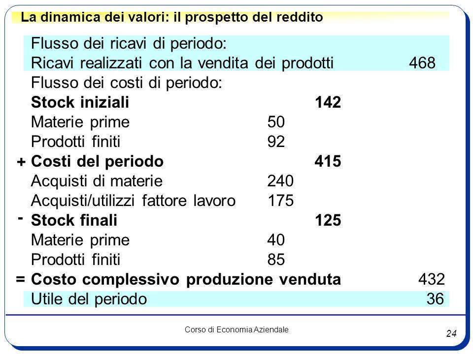 24 Corso di Economia Aziendale La dinamica dei valori: il prospetto del reddito Flusso dei ricavi di periodo: Ricavi realizzati con la vendita dei pro