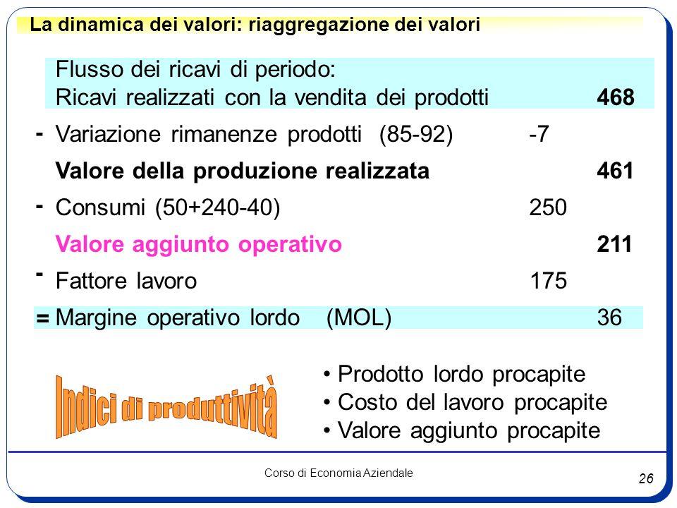 26 Corso di Economia Aziendale La dinamica dei valori: riaggregazione dei valori Flusso dei ricavi di periodo: Ricavi realizzati con la vendita dei pr