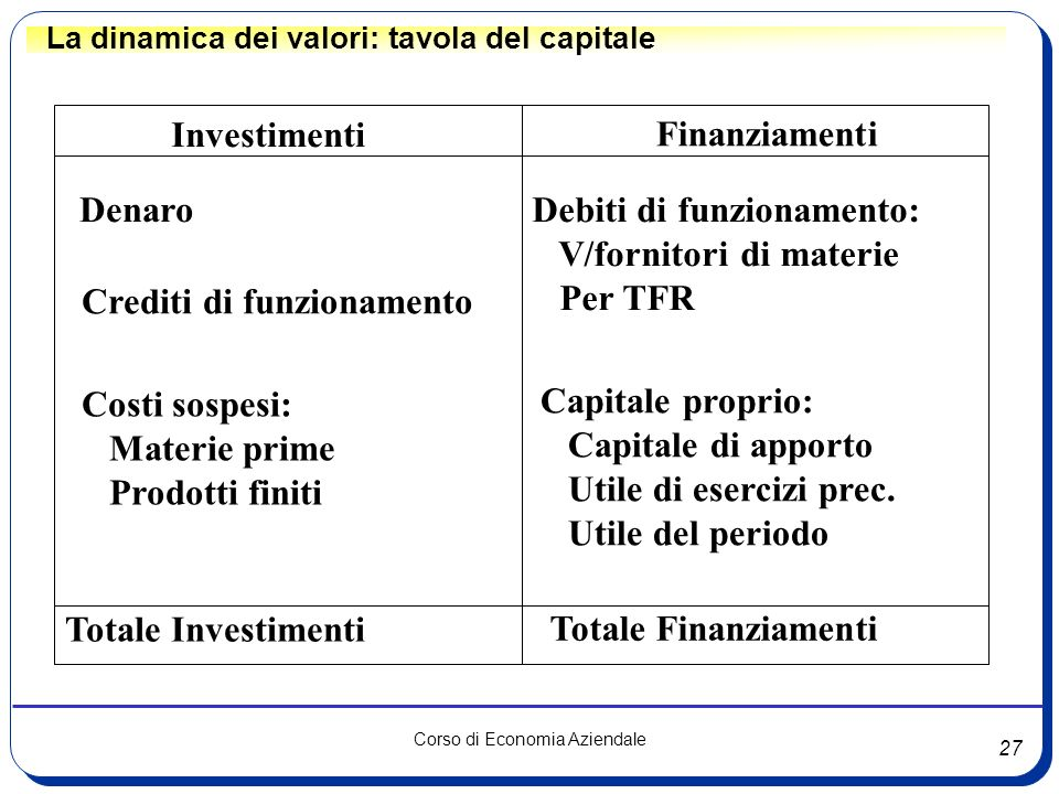 27 Corso di Economia Aziendale La dinamica dei valori: tavola del capitale Investimenti Finanziamenti Denaro Crediti di funzionamento Costi sospesi: M