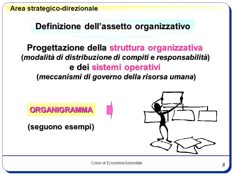6 Corso di Economia Aziendale Area strategico-direzionale Definizione dellassetto organizzativo Progettazione della struttura organizzativa (modalità