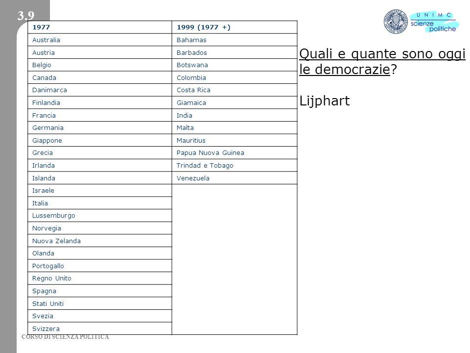 CORSO DI SCIENZA POLITICA Quali e quante sono oggi le democrazie? Lijphart 3.9 19771999 (1977 +) AustraliaBahamas AustriaBarbados BelgioBotswana Canad