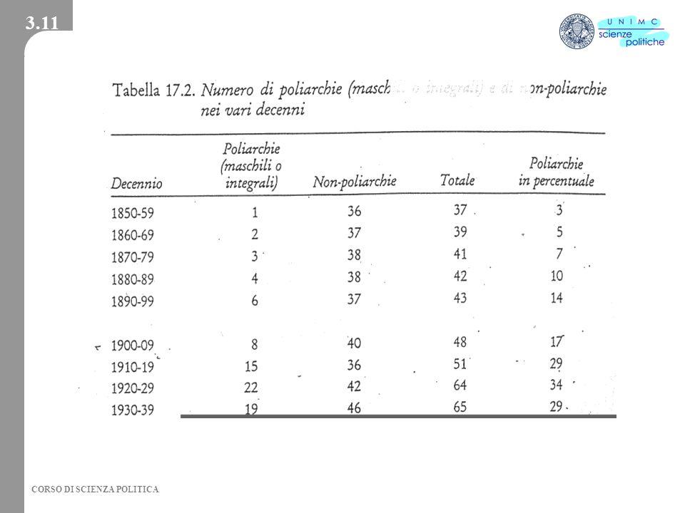 CORSO DI SCIENZA POLITICA 3.11