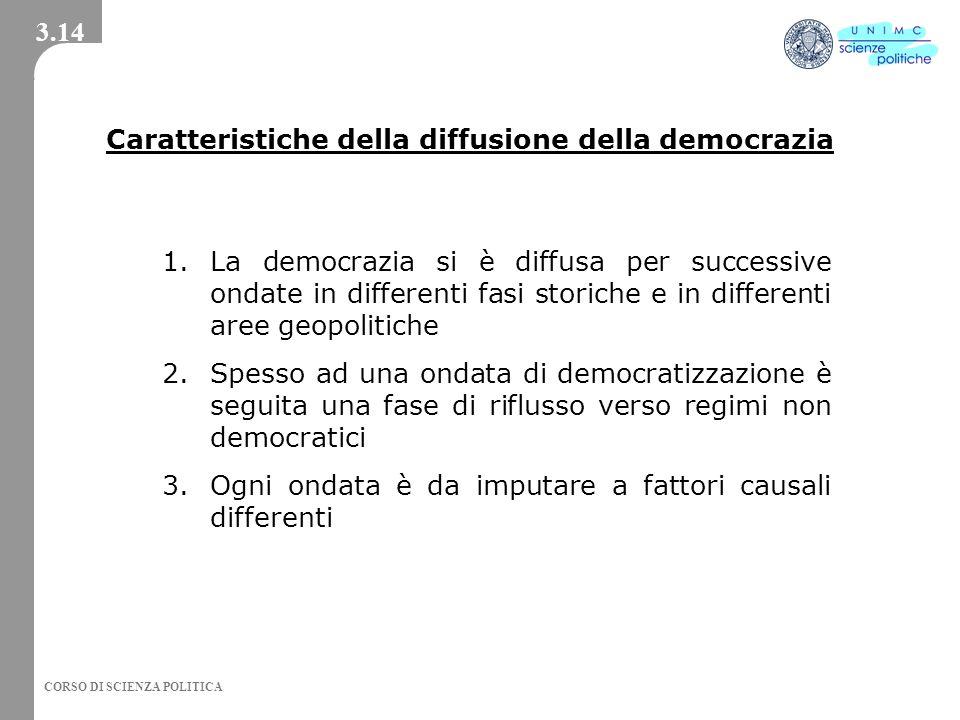 CORSO DI SCIENZA POLITICA Caratteristiche della diffusione della democrazia 1.La democrazia si è diffusa per successive ondate in differenti fasi stor