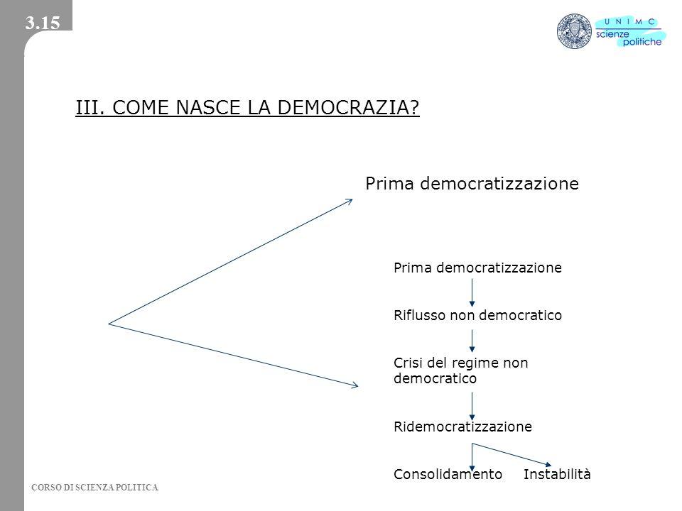 CORSO DI SCIENZA POLITICA III. COME NASCE LA DEMOCRAZIA? Prima democratizzazione Riflusso non democratico Crisi del regime non democratico Ridemocrati