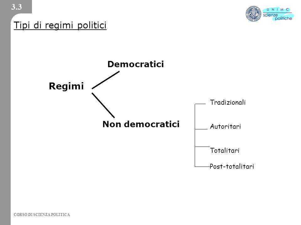CORSO DI SCIENZA POLITICA 3.3 Regimi Democratici Non democratici Tradizionali Autoritari Totalitari Post-totalitari Tipi di regimi politici