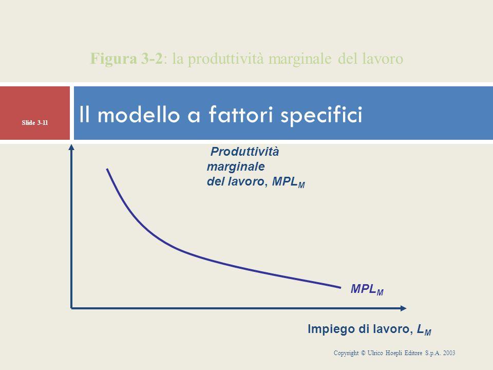 Copyright © Ulrico Hoepli Editore S.p.A. 2003 Slide 3-11 MPL M Figura 3-2: la produttività marginale del lavoro Impiego di lavoro, L M Produttività ma