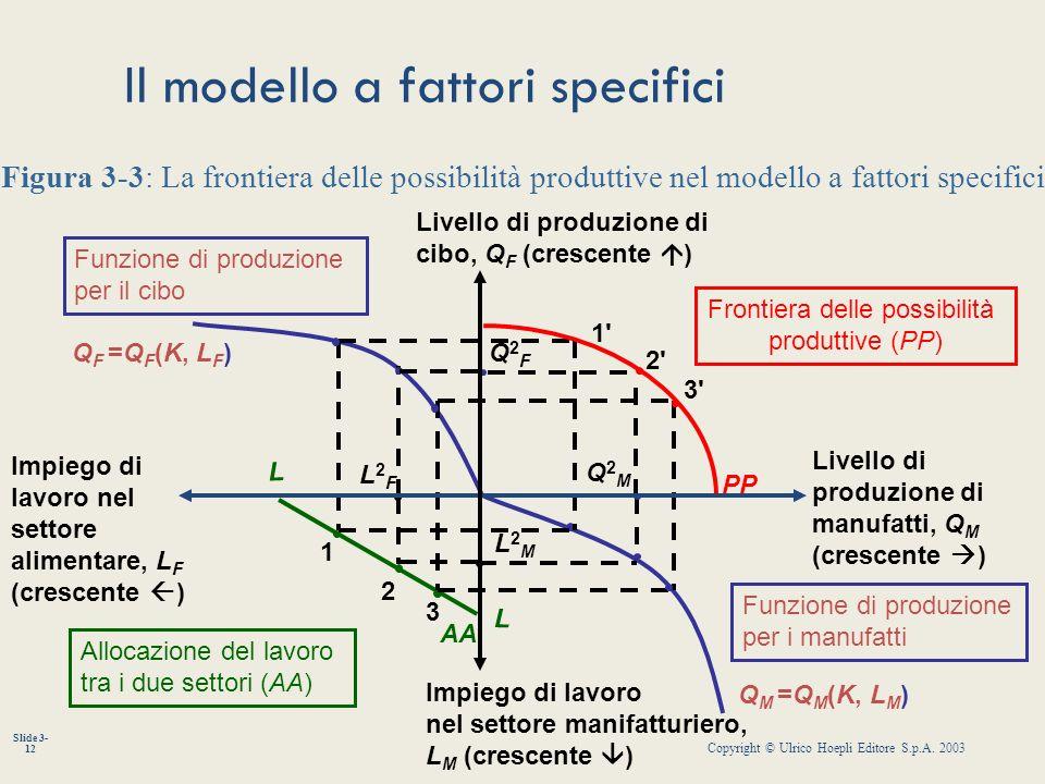 Copyright © Ulrico Hoepli Editore S.p.A. 2003 Slide 3- 12 Il modello a fattori specifici Q F =Q F (K, L F ) Q M =Q M (K, L M ) L2ML2M L2FL2F 3 2 1 L L