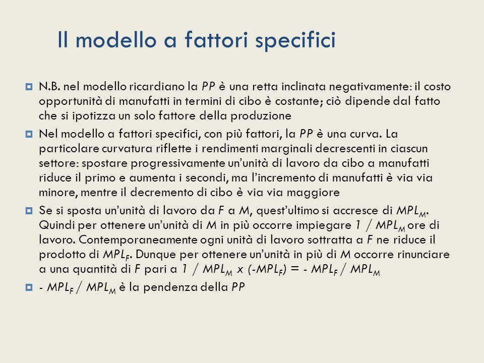 Il modello a fattori specifici N.B. nel modello ricardiano la PP è una retta inclinata negativamente: il costo opportunità di manufatti in termini di