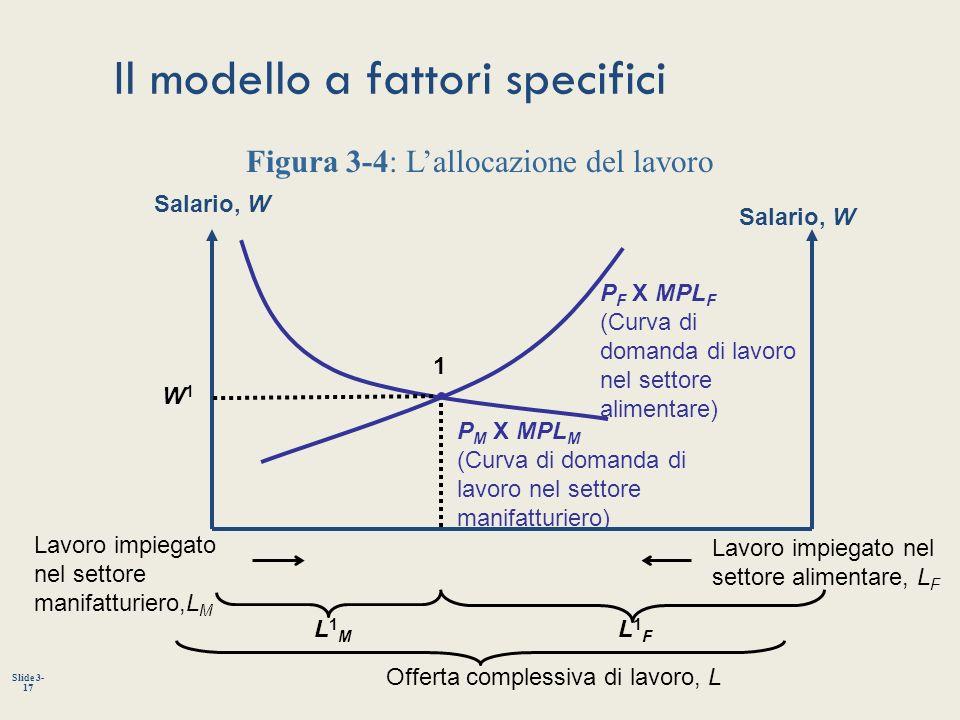 Slide 3- 17 Il modello a fattori specifici P M X MPL M (Curva di domanda di lavoro nel settore manifatturiero) P F X MPL F (Curva di domanda di lavoro
