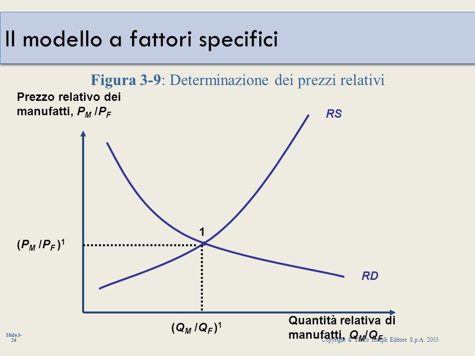 Copyright © Ulrico Hoepli Editore S.p.A. 2003 Slide 3- 24 Il modello a fattori specifici Quantità relativa di manufatti, Q M /Q F Prezzo relativo dei
