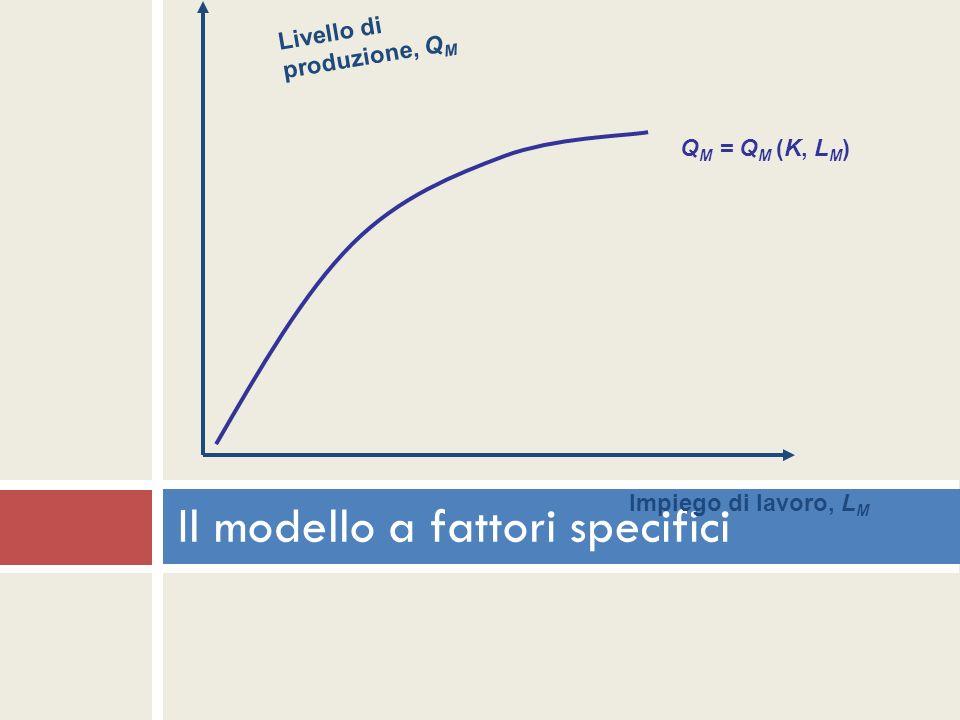 Il modello a fattori specifici Q M = Q M (K, L M ) Impiego di lavoro, L M Livello di produzione, Q M