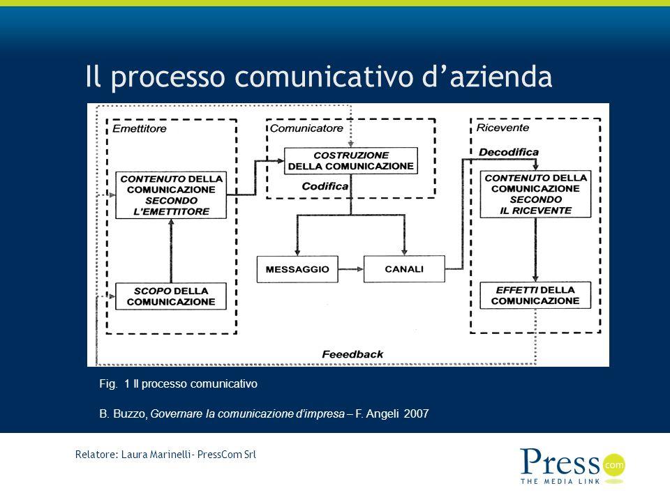 Relatore: Laura Marinelli- PressCom Srl Il processo comunicativo dazienda Fig.